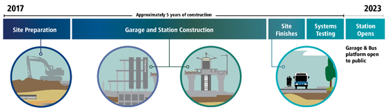 South Bellevue Station construction timeline.