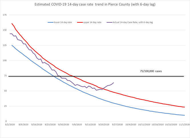 A chart showing an increase in the COVID-19 14-day case rate in Pierce County (with 6-day lag).