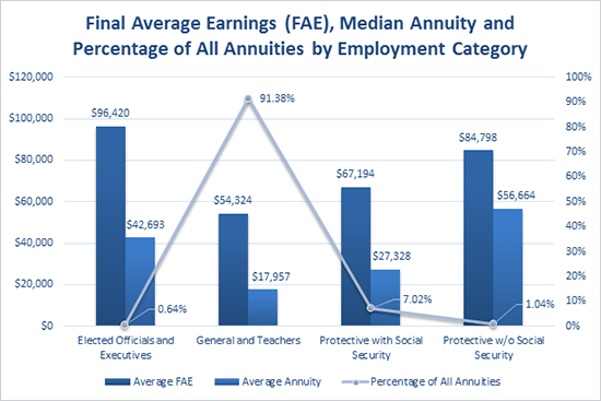 FAE, Median Annuity and Percentage of All Annuities by Employment Category