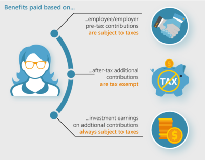 Contributions Taxable