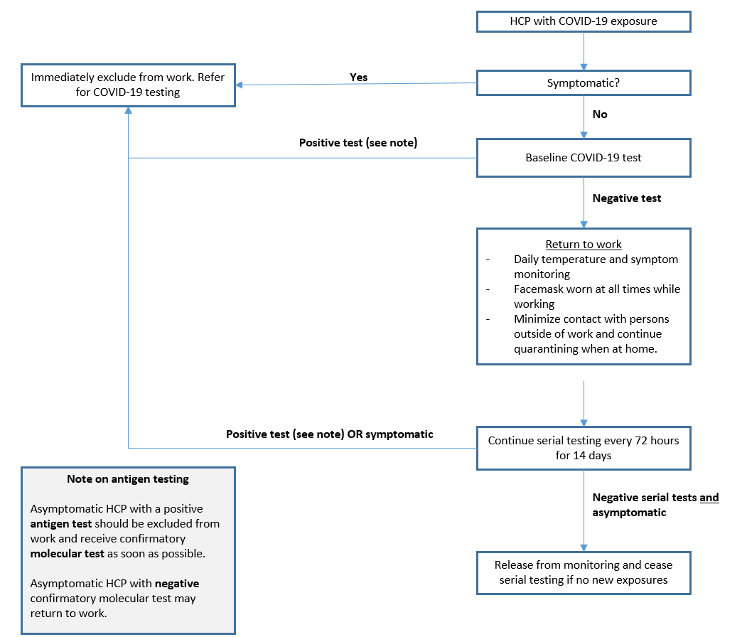 Figure 1: Serial testing and monitoring strategy for HCP who return to work following COVID-19 exposure