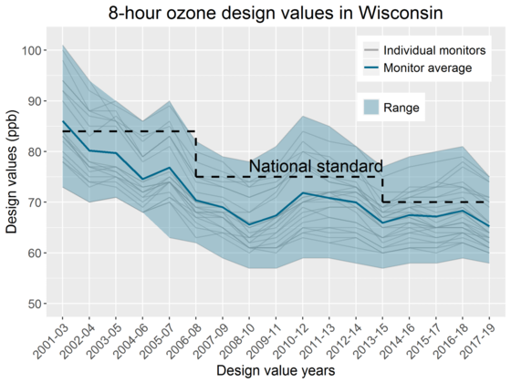 a graph showing 8 hour ozone values in Wisconsin