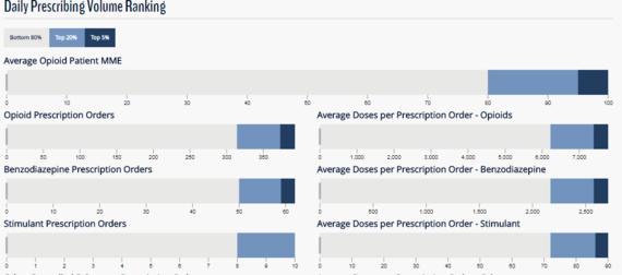 prescriber metrics