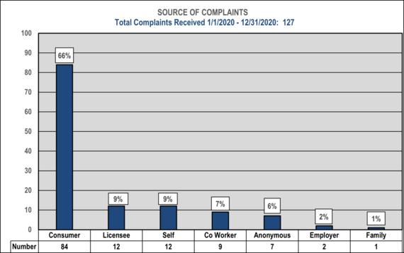 2020 Complaint Data