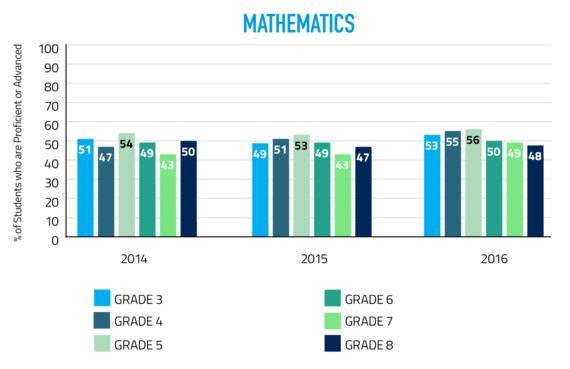2016 PAWS math