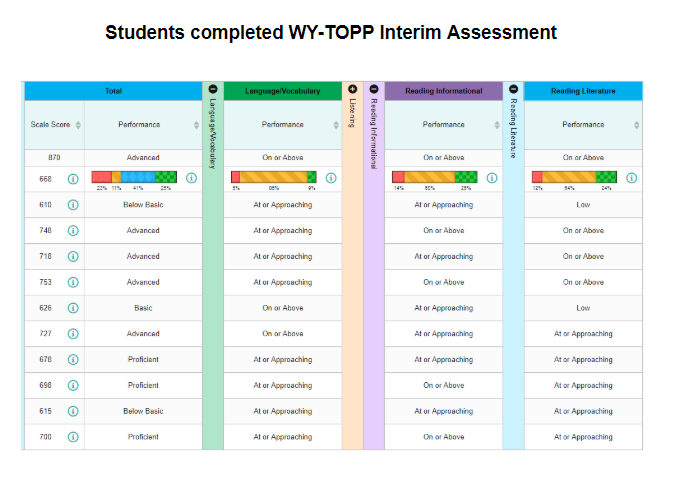 Image is of a table representing student scores on the WyTOPP interim assessment