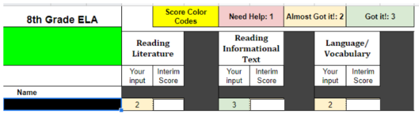 A table of students rating themselves on what they think they will score on the assessment