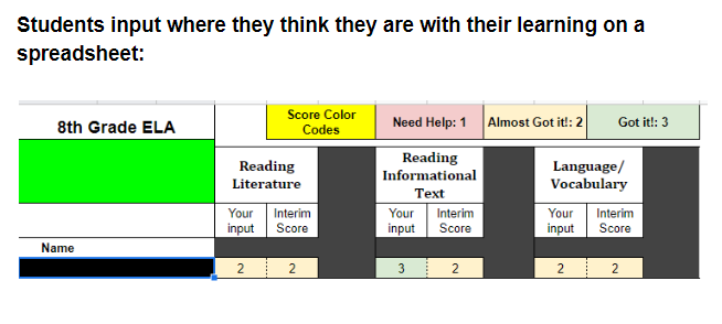 A table of what the students actually scored on the assessment comparing it to their rating.