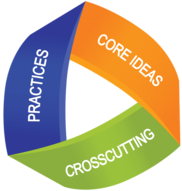 3-D science logo stating practices, core ideas and cross-cutting