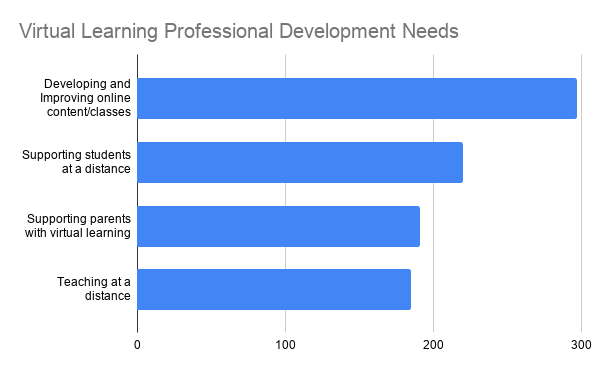 Graph: Top 4 PD Requests: Supporting students = 220, supporting parents = 191, teaching at a distance = 185, developing online content/courses = 166