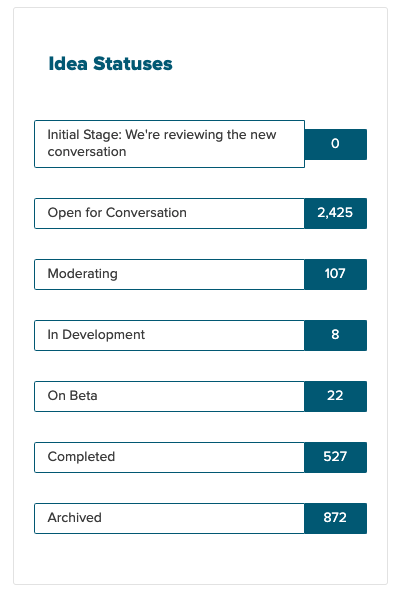 Canvas Roadmap Idea Status screenshot