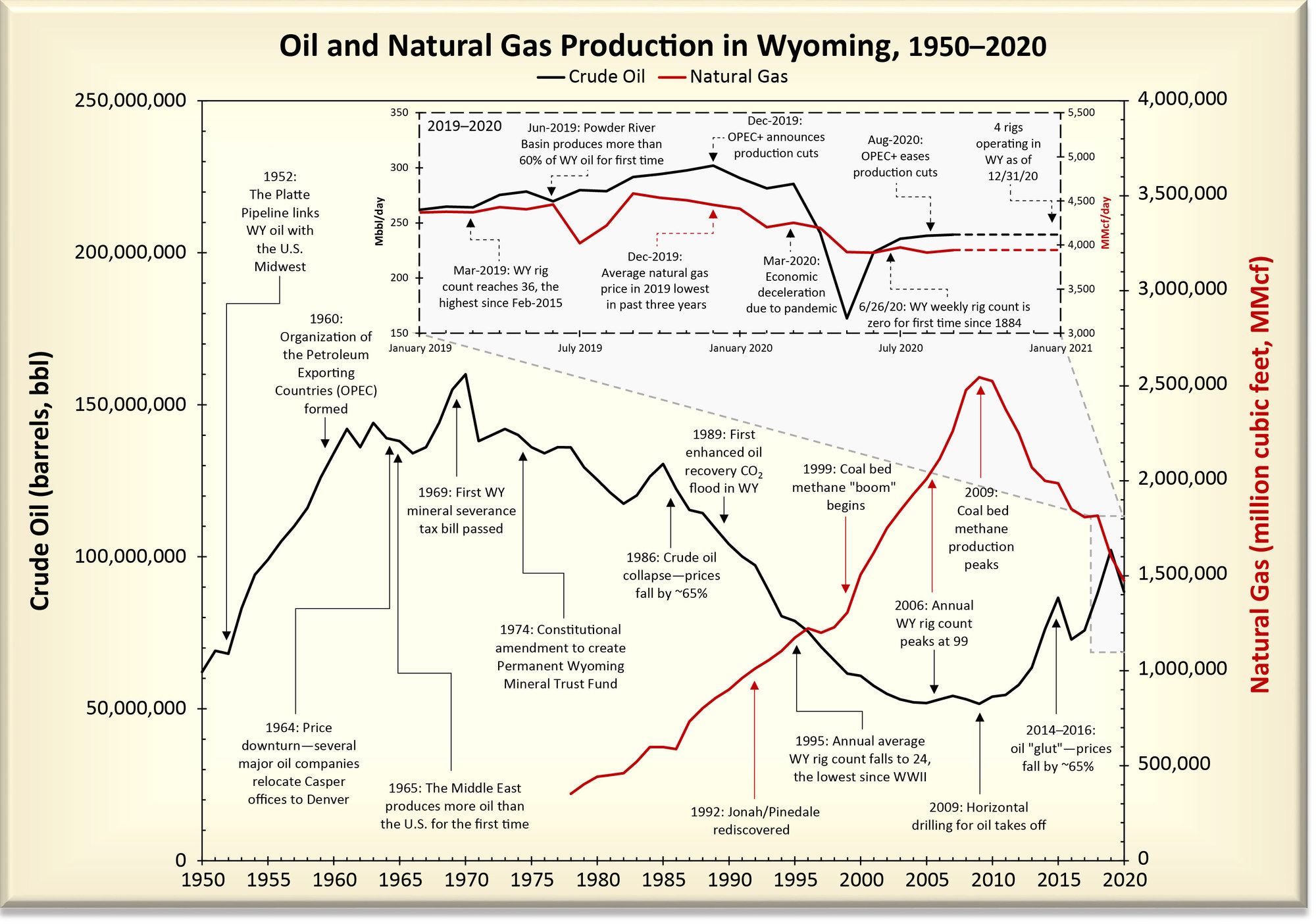 Wyoming Oil and Gas Summary Report